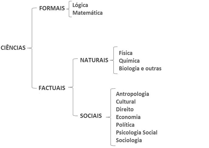 Classificação e divisão da ciência adotada
