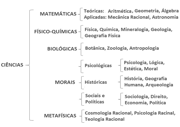 Classificação e divisão da ciência de comte