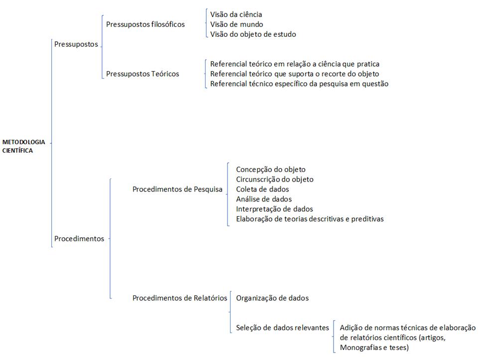 Visão geral da metodologia científica